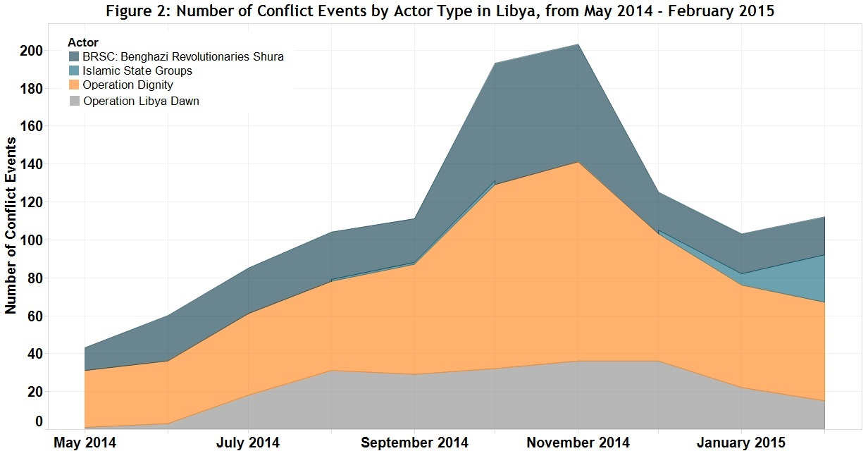 Figure 2 Number of Conflict Events by Actor Type in Libya, from May 2014 - February 2015