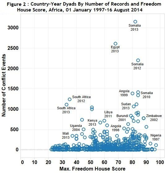 Figure 2 Country-Year Dyads By Number of Records and Freedom House Score, Africa, 01 January 1997-16 August 2014