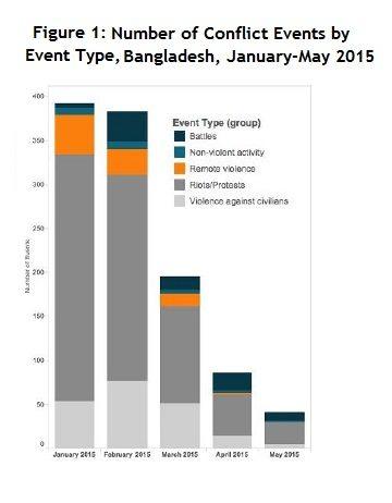 Figure 1 -Bangladesh