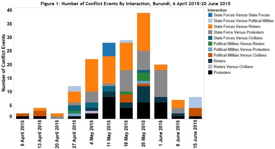 Figure 1 Number of Conflict Events By Interaction, Burundi, 6 April 2015-20 June 2015