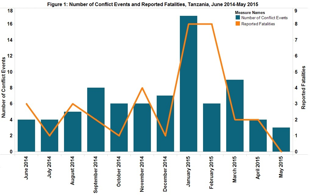 Figure 1 Number of Conflict Events & Fatalities in Tanzania, from June 1, 2014 - May 25, 2015