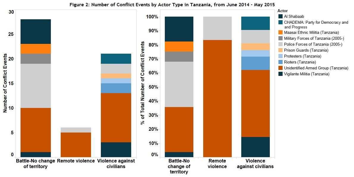 Figure 2 Conflict Actors in Tanzania from June 2014 - May 2015