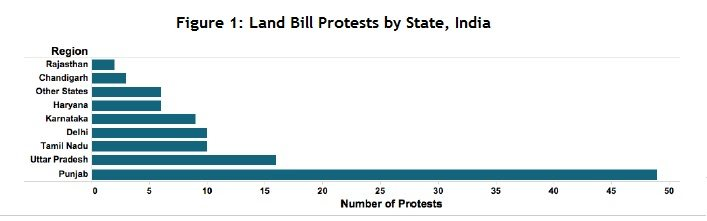 figure 1 - india land bill