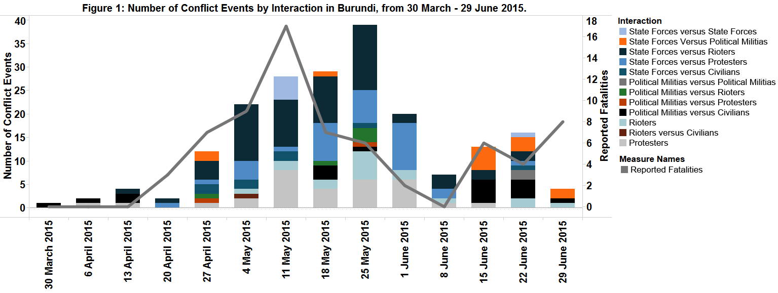 Figure 1 Number of Conflict Events by Interaction, Burundi, 30 March-29 June_
