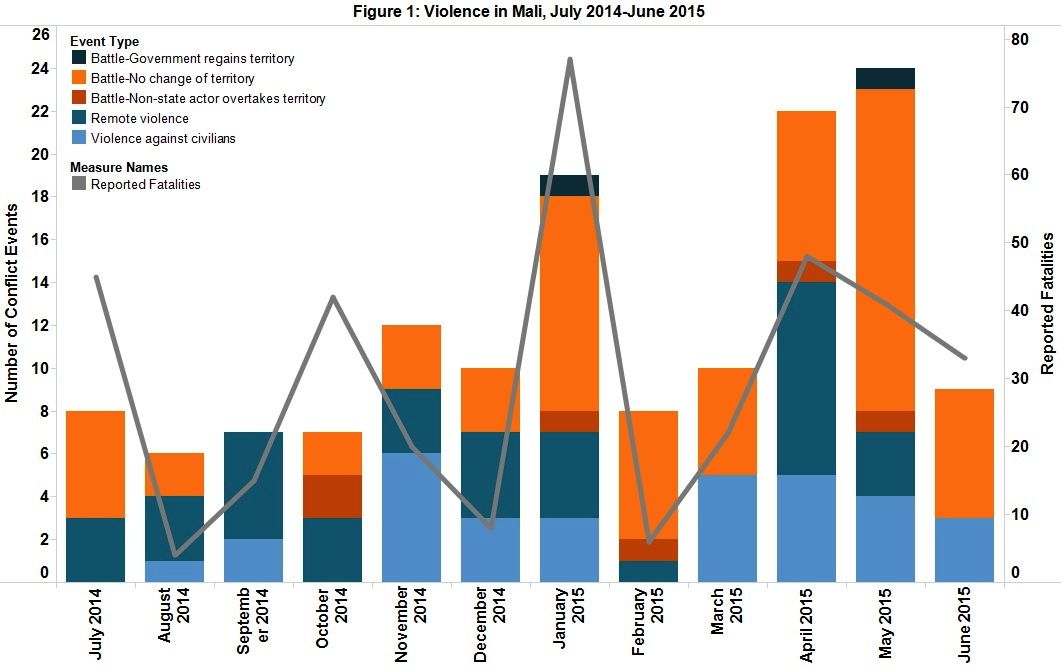 Figure 1 Violence in Mali, July 2014-June 2015
