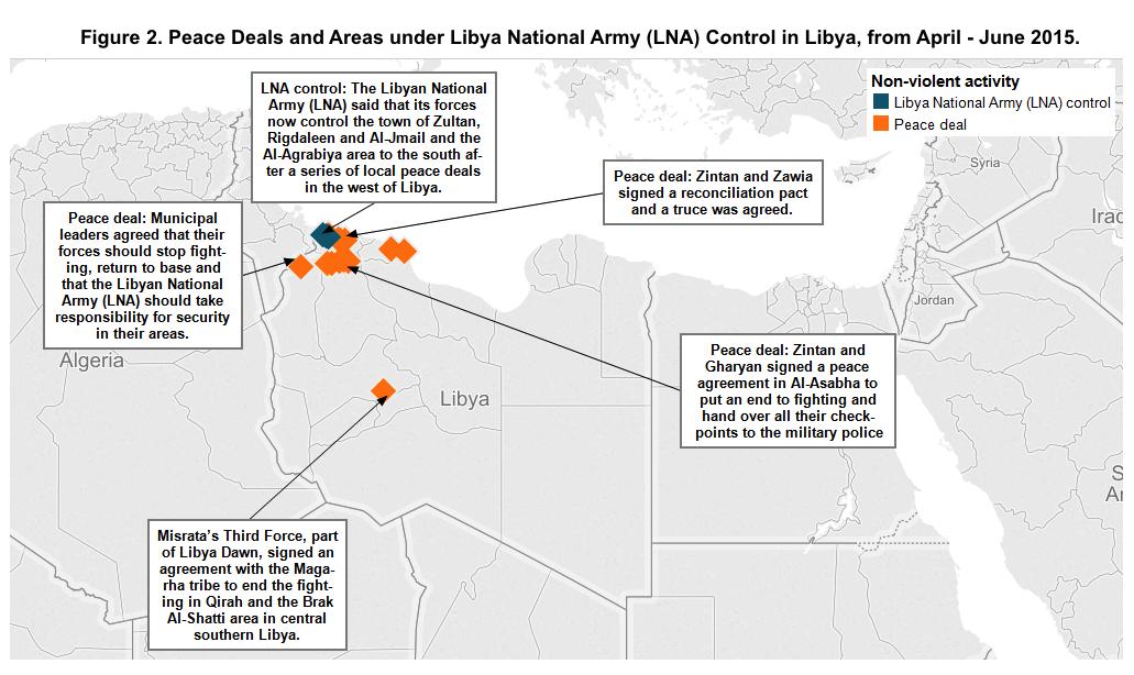 Libya Figure 2_August 2015