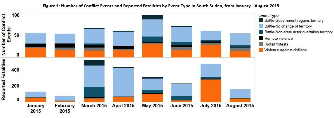 South Sudan_Sept 2015_Figure 1