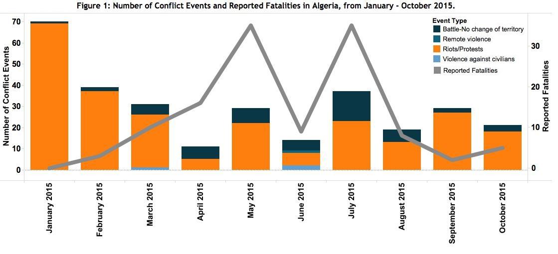 Figure 1 Algeria November 2015