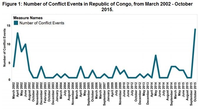 Figure 1 Republic of Congo November 2015_jpg