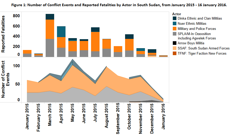 South Sudan_Figure 1