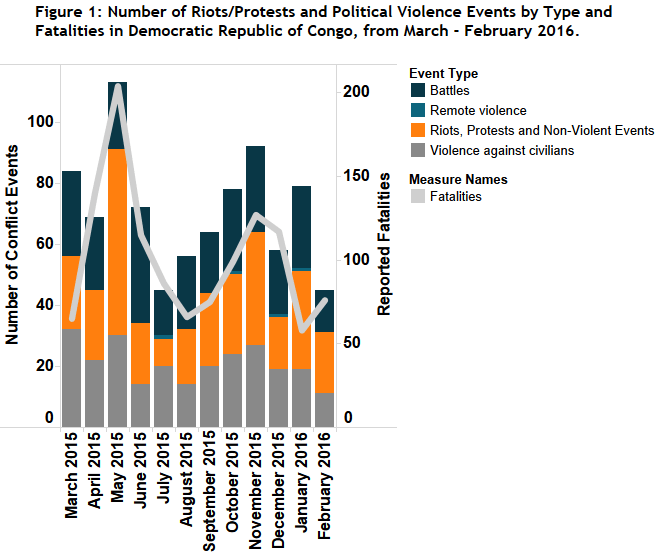 Figure 1_DR-Congo_March 2016