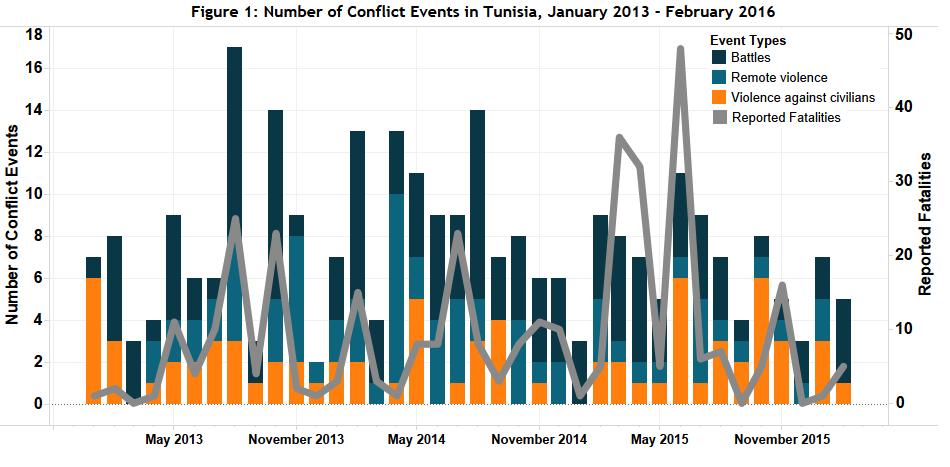 Figure 1_Tunisia_March 2016