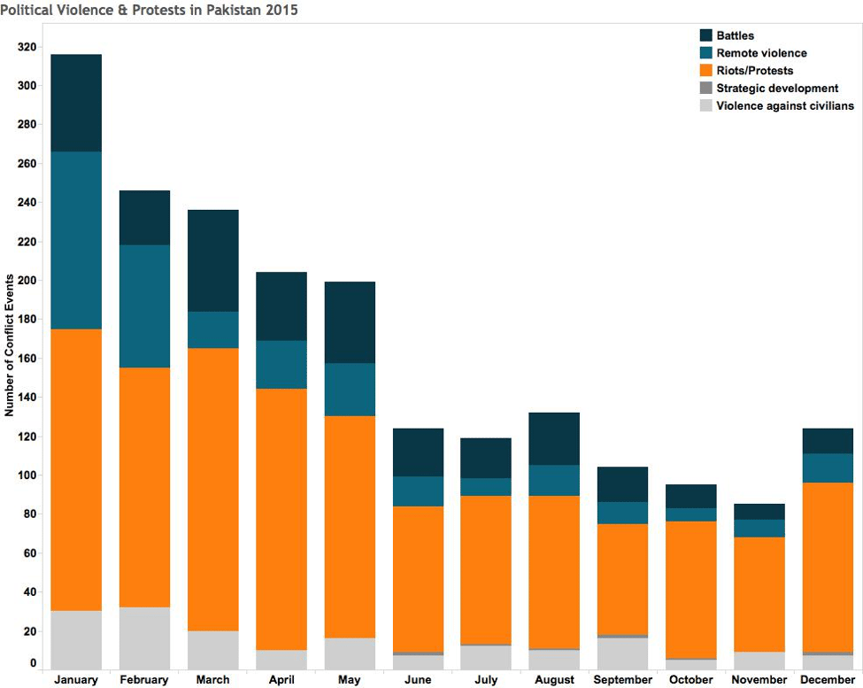 Political Violence & Protests in Pakistan 2015