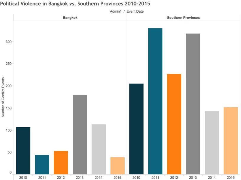 Political Violence in Bangkok vs Southern Provinces 2010-2015