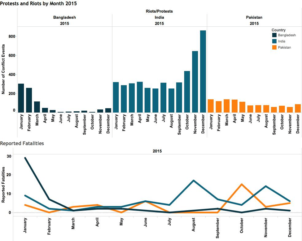 Protests and Riots by Month 2015