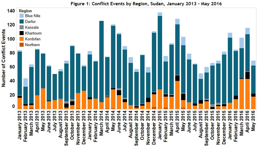 Figure 1 Sudan_June 2016