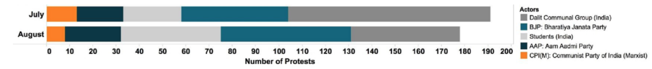 protests-in-india-by-group