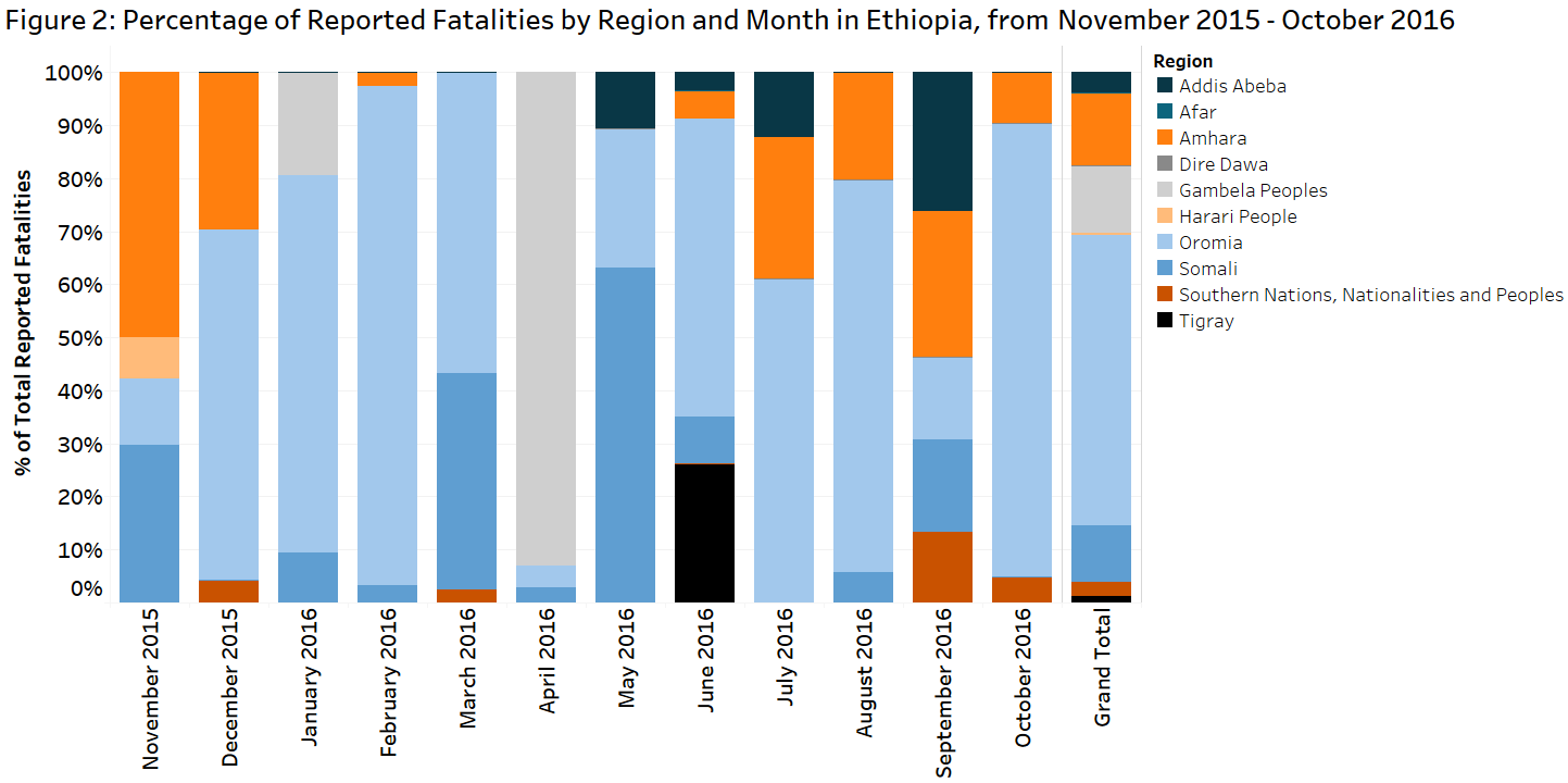 figure-2-ethiopia