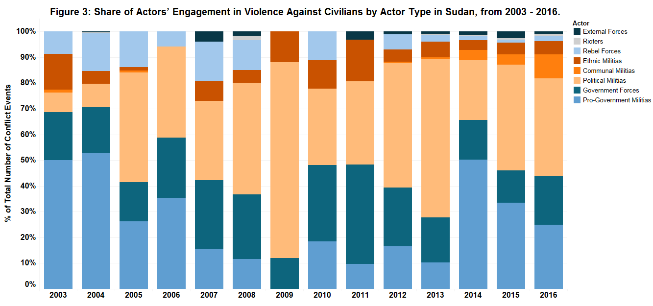 figure-3_sudan