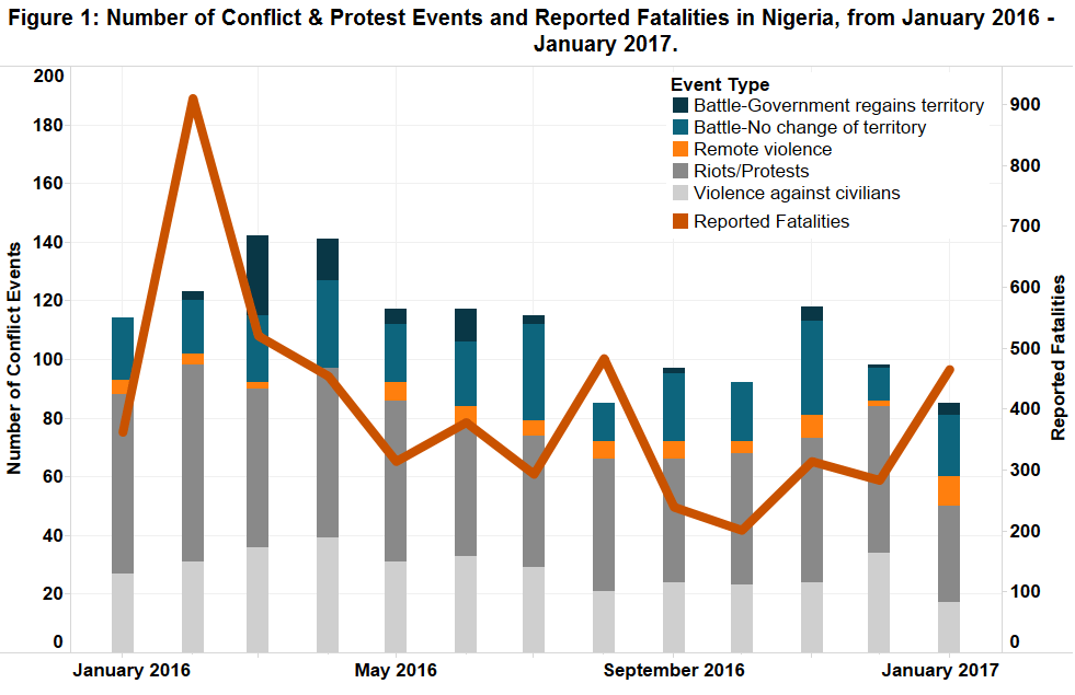 Figure 1_Nigeria
