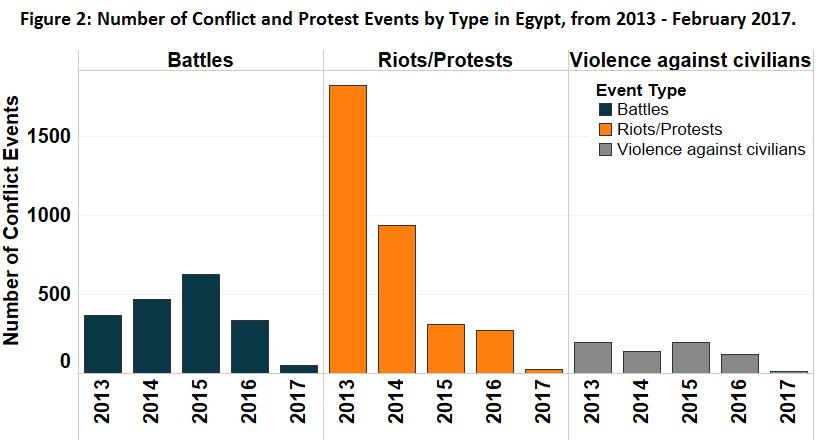 Figure 2_Egypt
