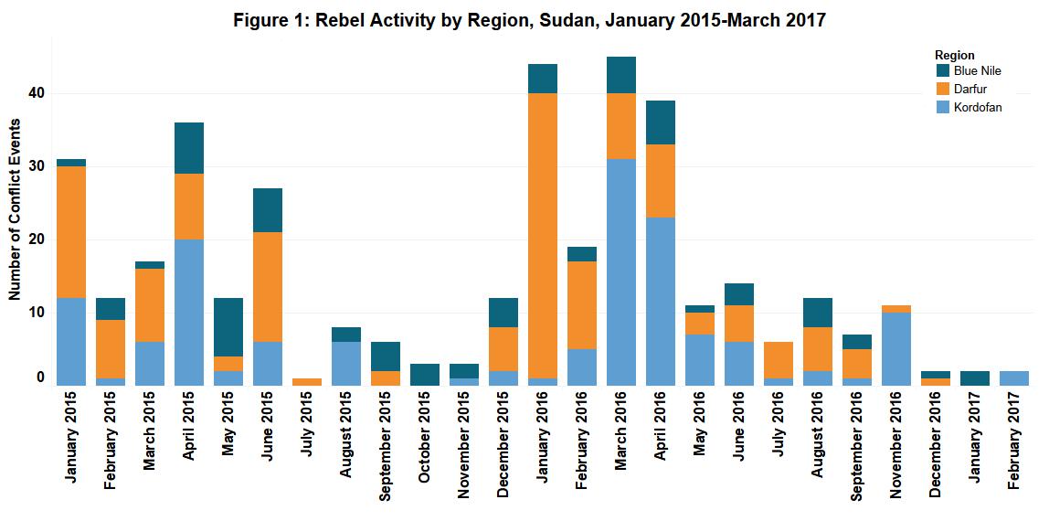 Figure 1_Sudan