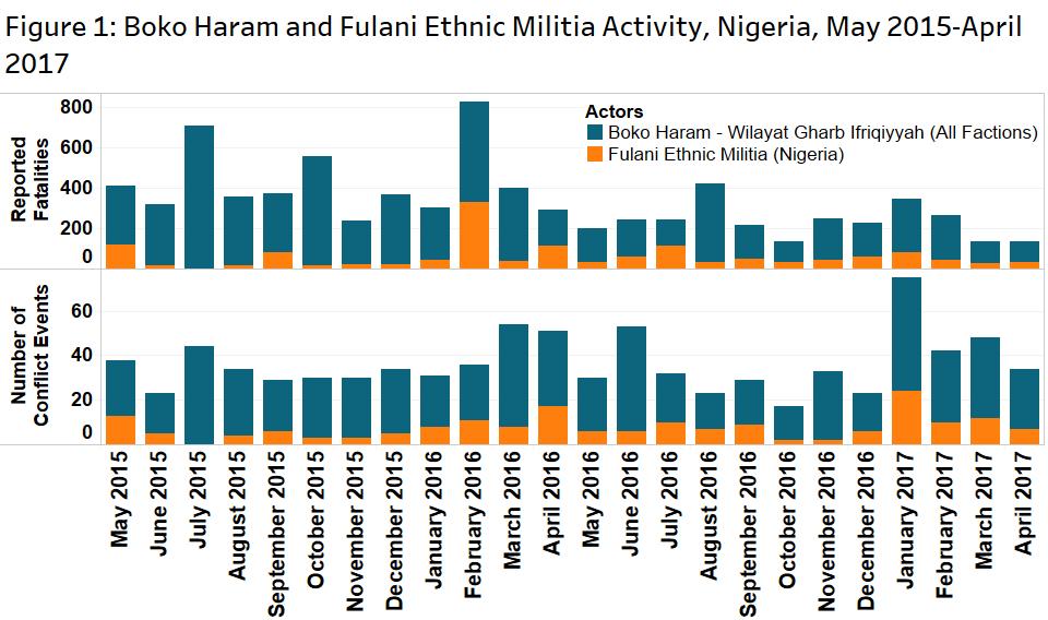 Figure 1 Nigeria