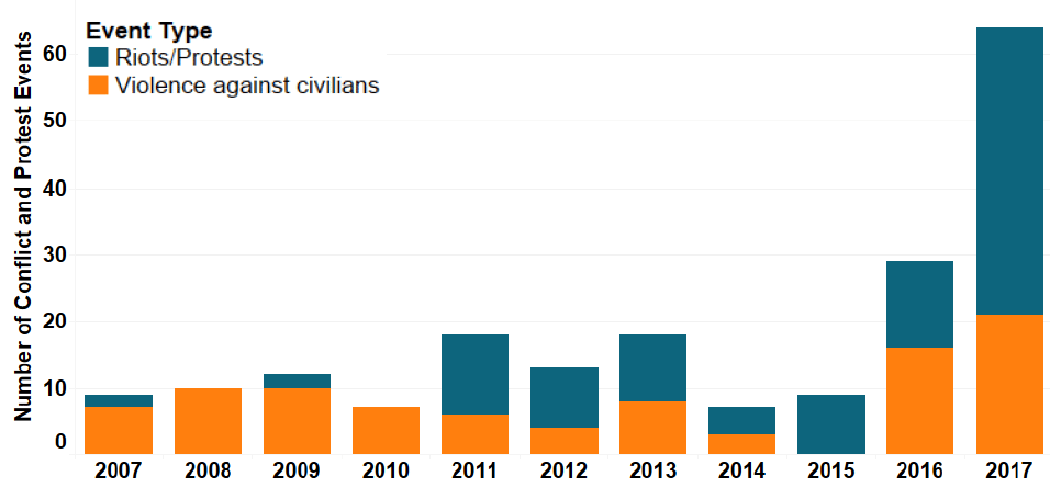 Figure 1: Number of Protest and Violence against Civilians Events in Angola, from 2007 - 2017