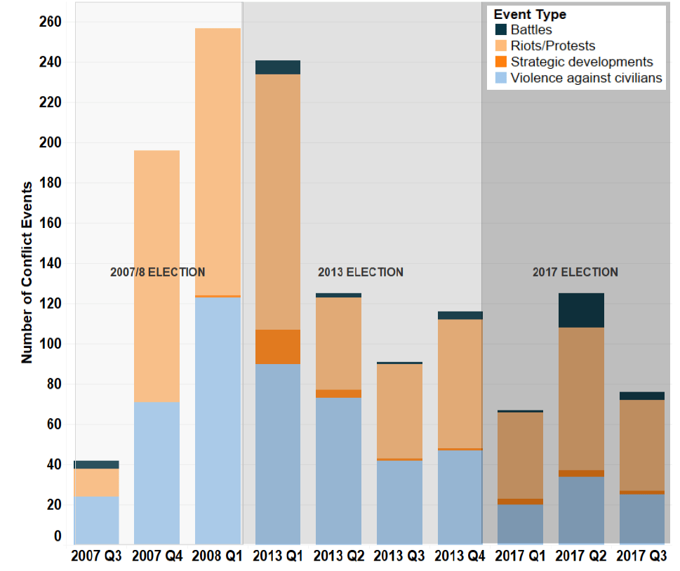 Figure 1: Number of Conflict Events by Quarter and Event Type in Kenya, from Q3 2007 - Q3 2017