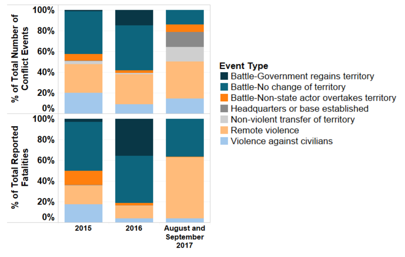 Figure 1: Percentage of Conflict Events and Fatalities by Type in Libya, 2015, 2016, and August - September 2017