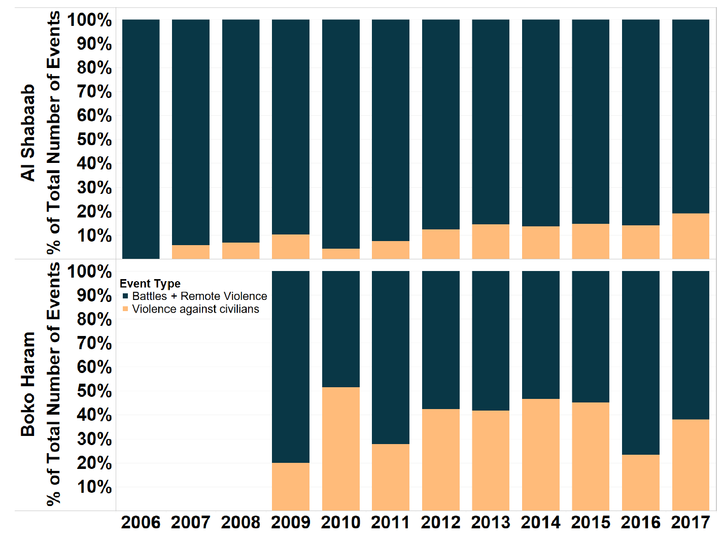 Figure 2: Al Shabaab and Boko Haram Proportions of Conflict Activity, August 2006 - September 2017