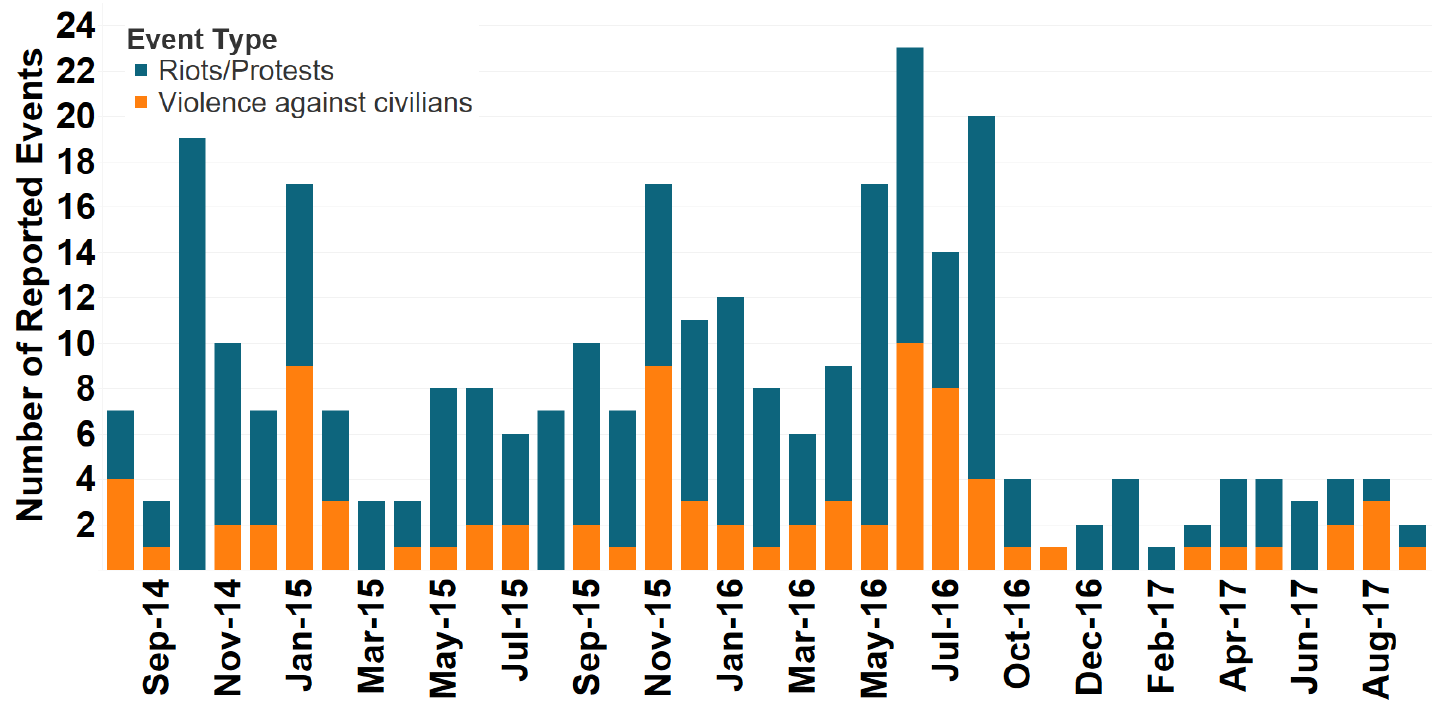 Figure 1: Number of Riots/Protests and Violence against Civilians Events in Zambia, August 2014 - September 2017